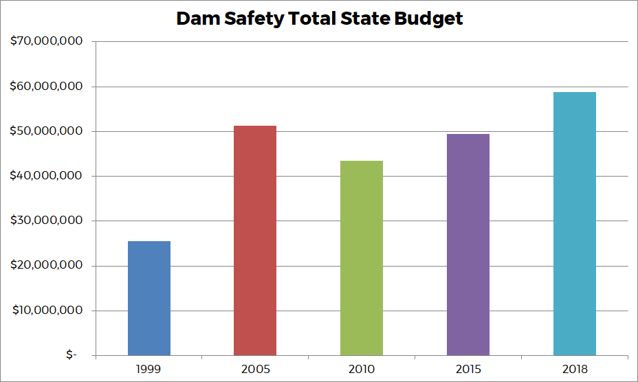 Graph 3 - Dam Safety Total State Budget