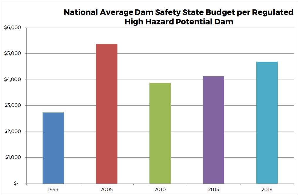Graph 4 - National Average Dam Safety Budget per Regulated Dam