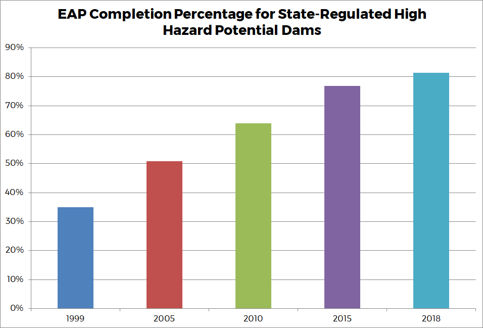 Graph 6 - EAP Completion Percentage for State-Regulated High Hazard Potential Dams
