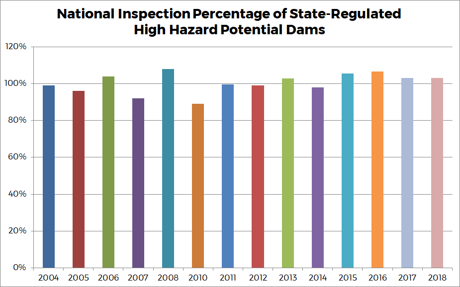 Graph 8 - National Inspection Percentage of State-Regulated High Hazard Potential Dams